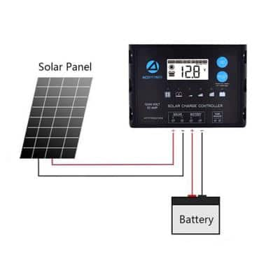 110-Watt Flexible Monocrystalline OffGrid Solar Power Kit with 110-Watt Solar Panel, 20 Amp PWM Charge Controller