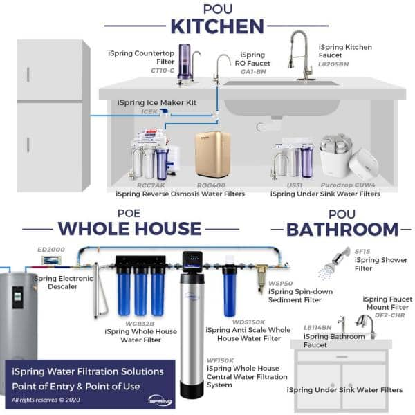 Ispring 3 Stage Under Sink High Capacity Tankless Drinking Water Filtration System Includes Sediment 2x Cto Carbon Block Filters Us31 The Home Depot