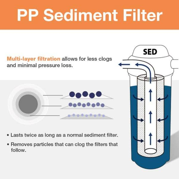 """4pcs 5um 10/""""x2.5/"""" Sediment Water Filter Cartridge for Whole House Filter System"""